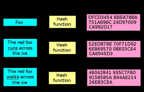 تبدیل کد hash به عدد