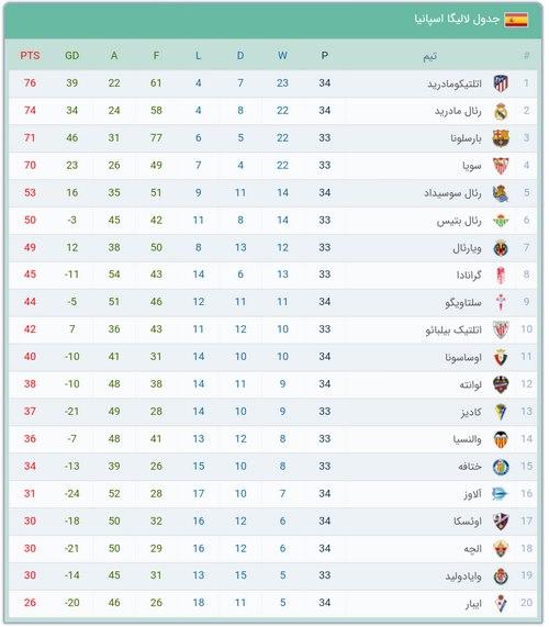 5تیم برتر لیگ لالیگا در جدول چه جایگاهی دارند؟